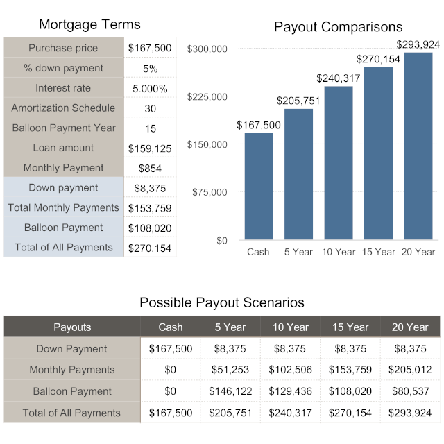 Owner Financing Example